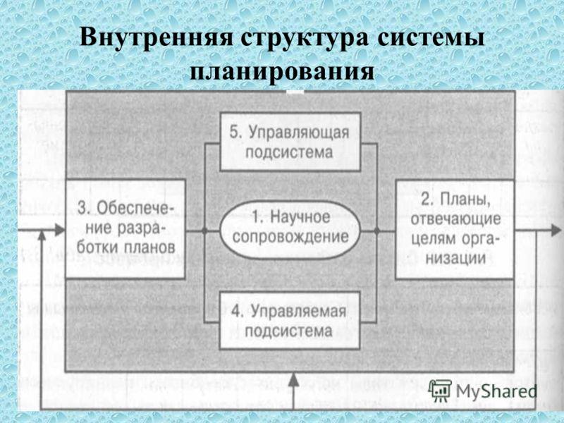 Внутренняя структура системы планирования
