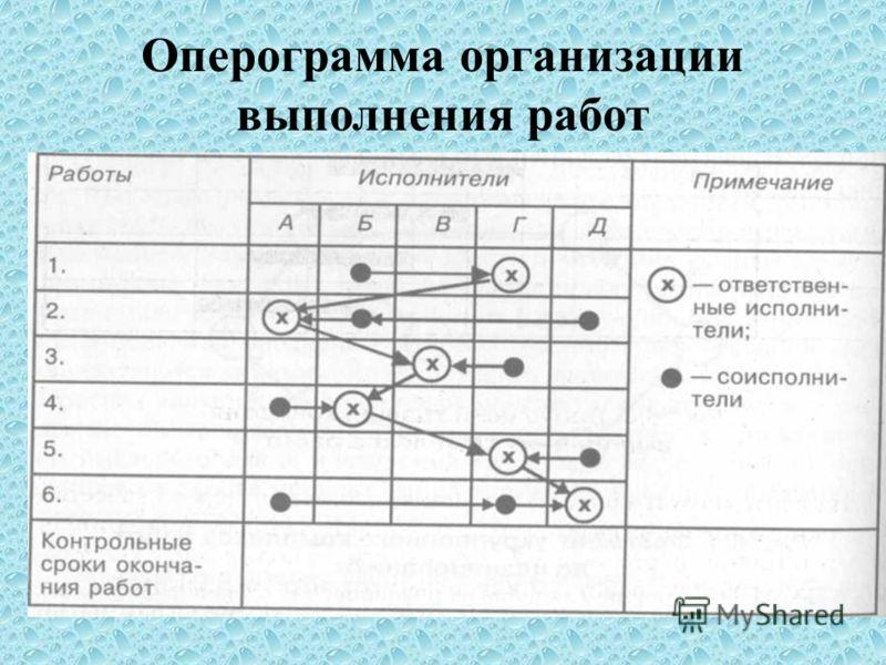 Оперограмма организации выполнения работ