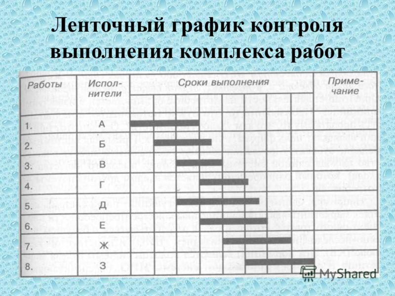 Ленточный график контроля выполнения комплекса работ