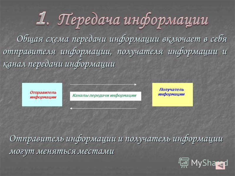 Отправитель информации Получатель информации Каналы передачи информации Общая схема передачи информации включает в себя отправителя информации, получателя информации и канал передачи информации Отправитель информации и получатель информации могут мен