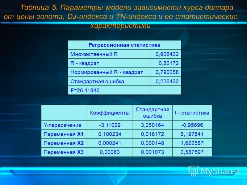 Таблица 5. Параметры модели зависимости курса доллара от цены золота, DJ-индекса и TN-индекса и ее статистические характеристики Регрессионная статистика Множественный R0,906432 R - квадрат0,82172 Нормированный R - квадрат0,790258 Стандартная ошибка0