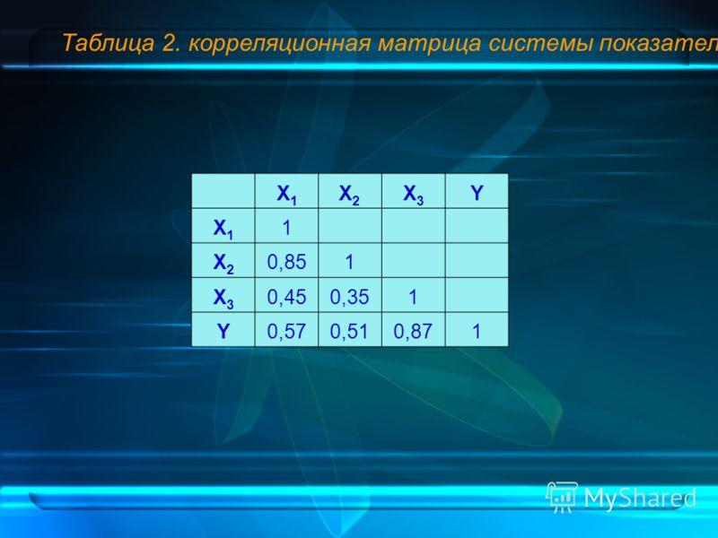 Таблица 2. корреляционная матрица системы показателей X1X1 X2X2 X3X3 Y X1X1 1 X2X2 0,851 X3X3 0,450,351 Y0,570,510,871