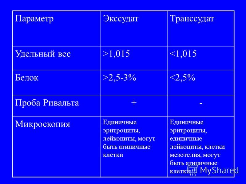 ПараметрЭкссудатТранссудат Удельный вес>1,0152,5-3%