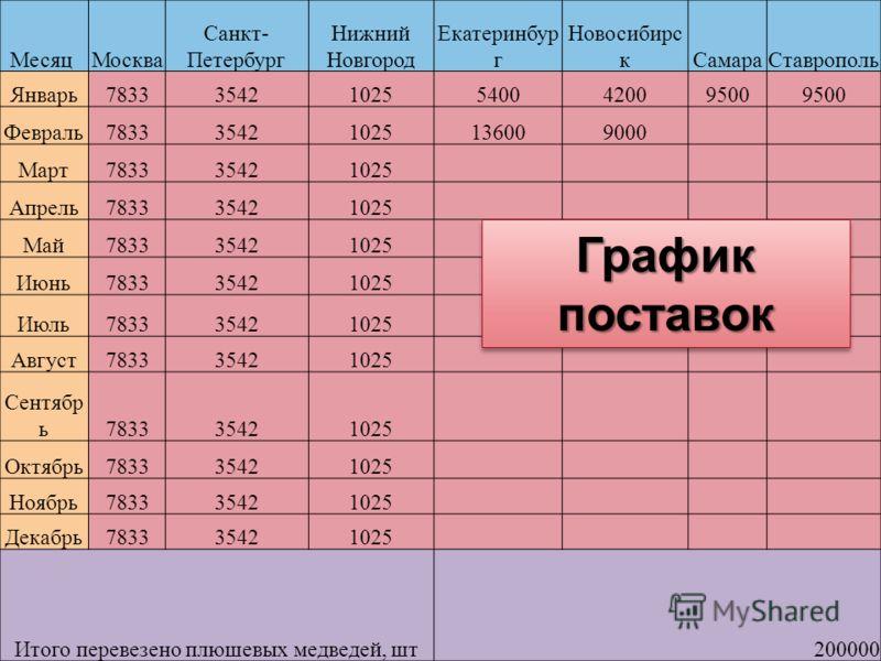 График поставок Месяц Москва Санкт- Петербург Нижний Новгород Екатеринбур г Новосибирс кСамараСтаврополь Январь783335421025540042009500 Февраль783335421025136009000 Март783335421025 Апрель783335421025 Май783335421025 Июнь783335421025 Июль783335421025