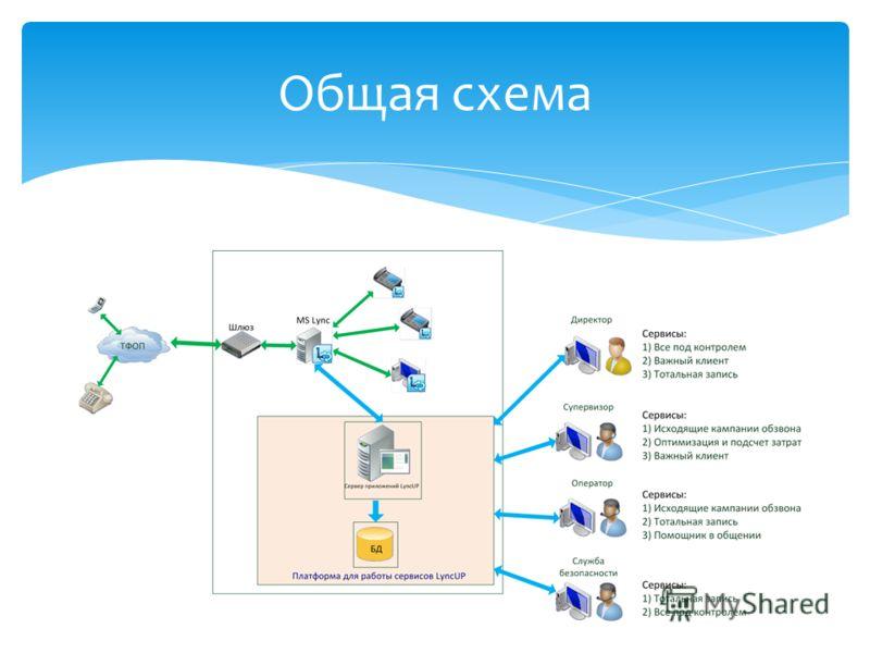 LYNCUP Сервисы IP-телефонии