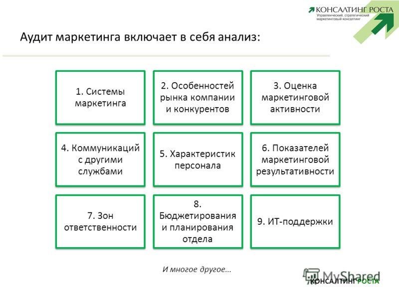 Аудит маркетинга включает в себя анализ: КОНСАЛТИНГ РОСТА 1. Системы маркетинга 2. Особенностей рынка компании и конкурентов 3. Оценка маркетинговой активности 4. Коммуникаций с другими службами 5. Характеристик персонала 6. Показателей маркетинговой