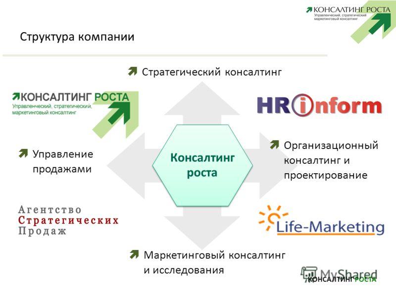 Структура компании КОНСАЛТИНГ РОСТА Консалтинг роста Стратегический консалтинг Организационный консалтинг и проектирование Управление продажами Маркетинговый консалтинг и исследования