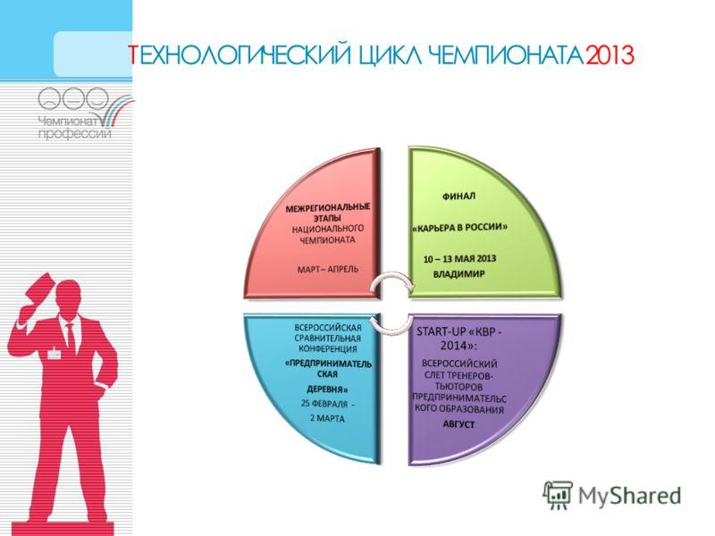 ТЕХНОЛОГИЧЕСКИЙ ЦИКЛ ЧЕМПИОНАТА 2013