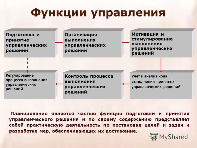 Подготовка и принятие управленческих решений Организация выполнения управленческих решений Мотивация и стимулирование выполнения управленческих решений Регулирование процесса выполнения управленческих решений Контроль процесса выполнения управленческ