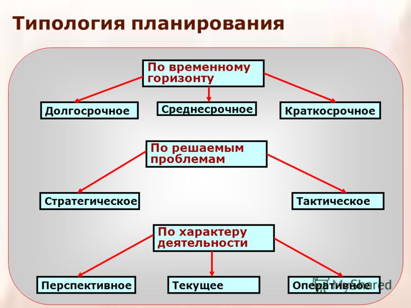 Среднесрочное По временному горизонту ДолгосрочноеКраткосрочное ТактическоеСтратегическое По решаемым проблемам ОперативноеТекущееПерспективное По характеру деятельности Типология планирования