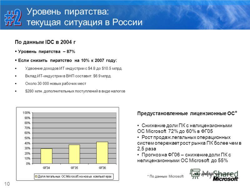 10 Уровень пиратства: текущая ситуация в России По данным IDC в 2004 г Уровень пиратства – 87% Если снизить пиратство на 10% к 2007 году: Удвоение доходов ИТ индустрии с $4.8 до $10.5 млрд. Вклад ИТ-индустрии в ВНП составит: $6.9 млрд. Около 30 000 н