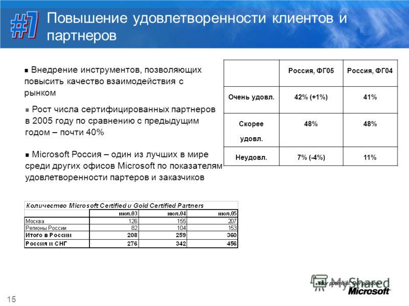 15 Повышение удовлетворенности клиентов и партнеров Внедрение инструментов, позволяющих повысить качество взаимодействия с рынком Россия, ФГ05Россия, ФГ04 Очень удовл.42% (+1%)41% Скорее удовл. 48% Неудовл.7% (-4%)11% Рост числа сертифицированных пар