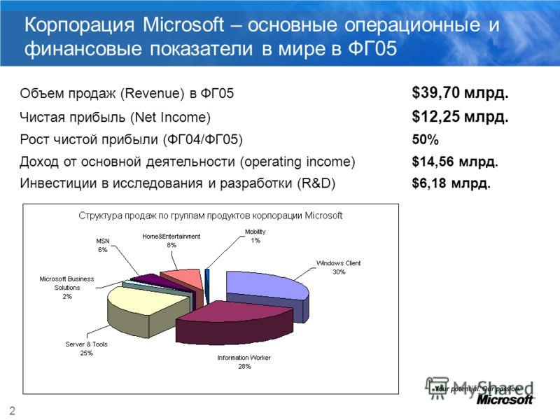 2 Корпорация Microsoft – основные операционные и финансовые показатели в мире в ФГ05 Объем продаж (Revenue) в ФГ05 $39,70 млрд. Чистая прибыль (Net Income) $12,25 млрд. Рост чистой прибыли (ФГ04/ФГ05) 50% Доход от основной деятельности (operating inc