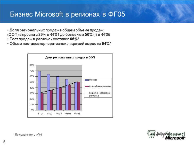 5 Бизнес Microsoft в регионах в ФГ05 Доля региональных продаж в общем объеме продаж (ООП) выросла с 29% в ФГ01 до более чем 50% (!) в ФГ05 Рост продаж в регионах составил 66%* Объем поставок корпоративных лицензий вырос на 64%* * По сравнению с ФГ04