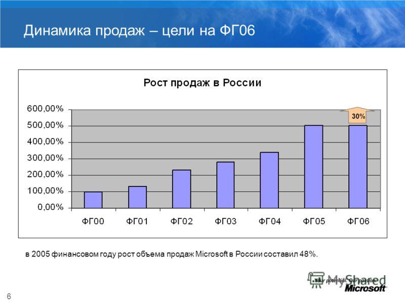 6 Динамика продаж – цели на ФГ06 30% в 2005 финансовом году рост объема продаж Microsoft в России составил 48%.
