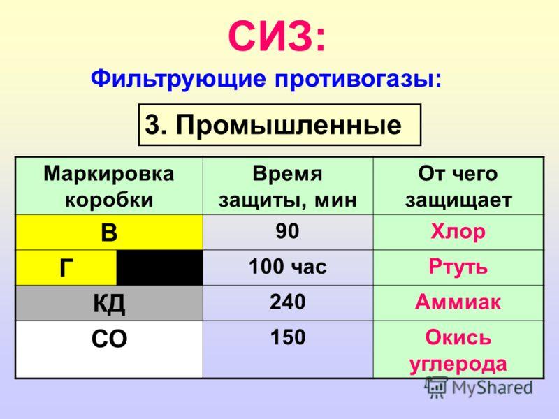 СИЗ: Фильтрующие противогазы: 3. Промышленные Маркировка коробки Время защиты, мин От чего защищает В 90Хлор Г 100 часРтуть КД 240Аммиак СО 150Окись углерода