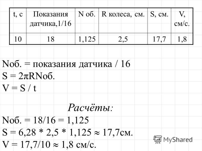 t, сПоказания датчика,1/16 N об.R колеса, см.S, см.V, см/с. 10181,1252,517,71,8 Nоб. = показания датчика / 16 S = 2πRNоб. V = S / t Расчёты : Nоб. = 18/16 = 1,125 S = 6,28 * 2,5 * 1,125 17,7см. V = 17,7/10 1,8 см/с.