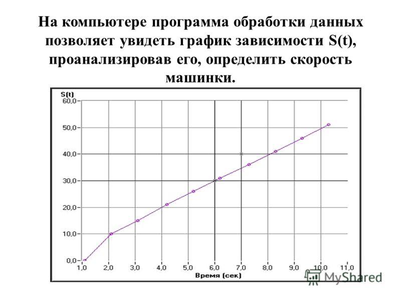 На компьютере программа обработки данных позволяет увидеть график зависимости S(t), проанализировав его, определить скорость машинки.