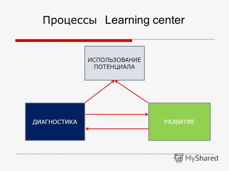 Процессы Learning center ИСПОЛЬЗОВАНИЕ ПОТЕНЦИАЛА ДИАГНОСТИКАРАЗВИТИЕ