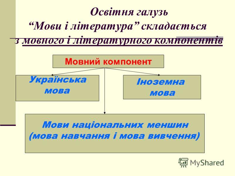 Освітня галузь Мови і література складається з мовного і літературного компонентів Мовний компонент Українська мова Іноземна мова Мови національних меншин (мова навчання і мова вивчення)