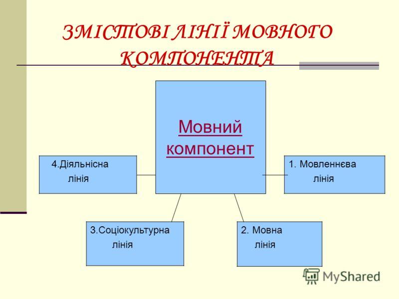 ЗМІСТОВІ ЛІНІЇ МОВНОГО КОМПОНЕНТА Мовний компонент 4.Діяльнісна лінія 1. Мовленнєва лінія 3.Соціокультурна лінія 2. Мовна лінія