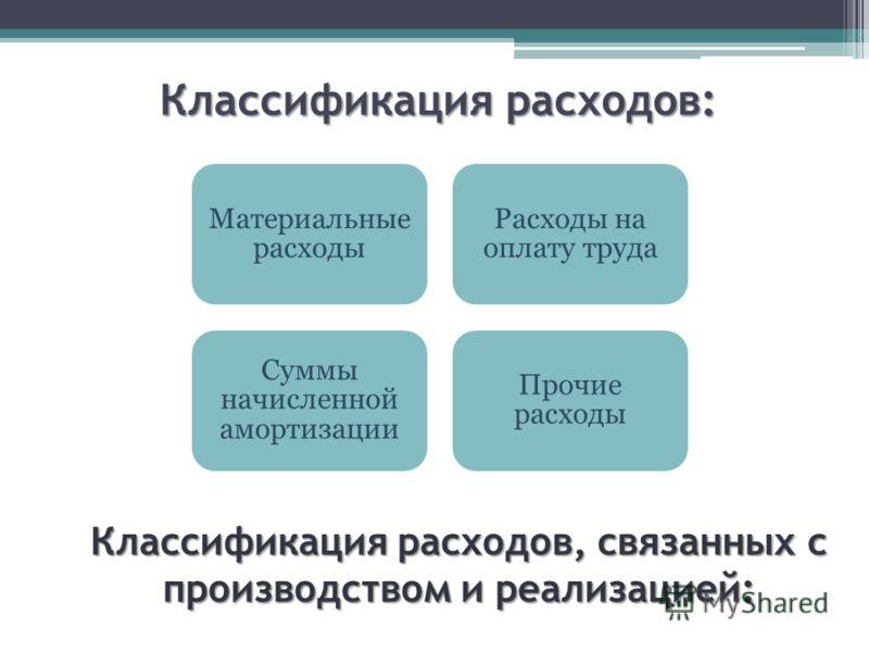 Классификация расходов: Классификация расходов, связанных с производством и реализацией: Материальные расходы Расходы на оплату труда Суммы начисленной амортизации Прочие расходы