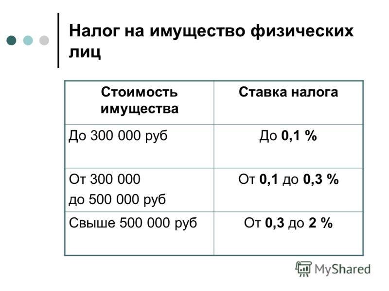 Налог на имущество физических лиц Стоимость имущества Ставка налога До 300 000 рубДо 0,1 % От 300 000 до 500 000 руб От 0,1 до 0,3 % Свыше 500 000 рубОт 0,3 до 2 %