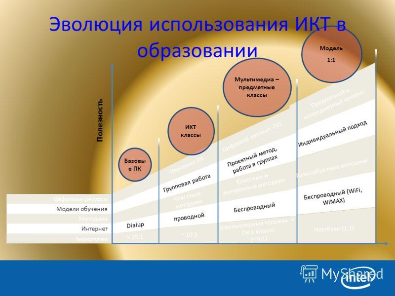 Базовы е ПК ИКТ классы Мультимедиа – предметные классы Модель 1:1 Технологии Интернет Методики Модели обучения Цифровые ресурсы Эволюция использования ИКТ в образовании > 25:1 Беспроводный (WiFi, WiMAX) Классные методики Индивидуальный подход Предмет