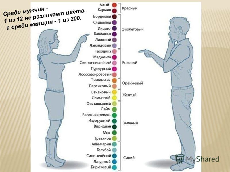 Среди мужчин - 1 из 12 не различает цвета, а среди женщин - 1 из 200.