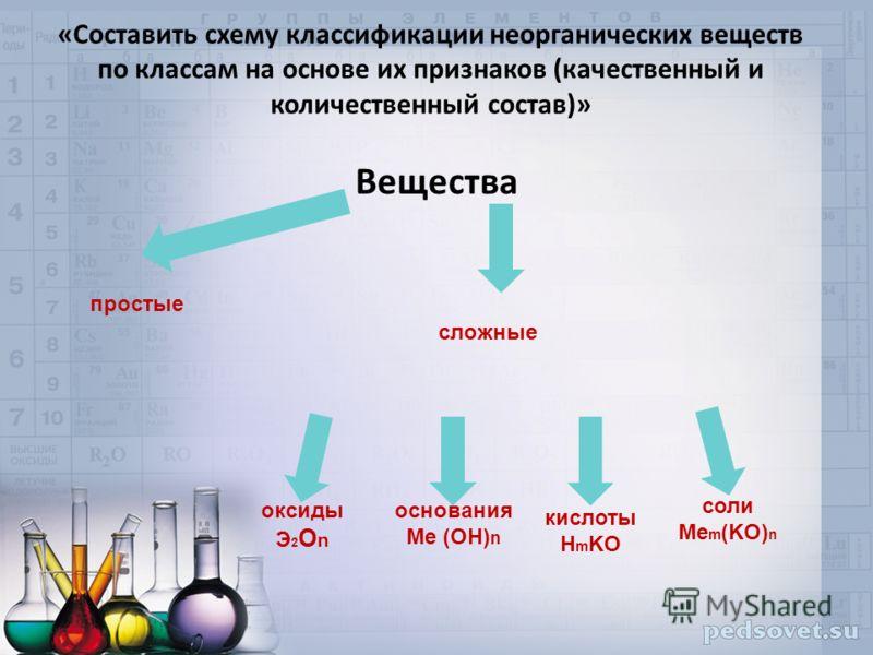 «Составить схему классификации неорганических веществ по классам на основе их признаков (качественный и количественный состав)» Вещества простые сложные оксиды Э2ОnЭ2Оn основания Мe (OH) n кислоты H m KO соли Мe m (KO) n