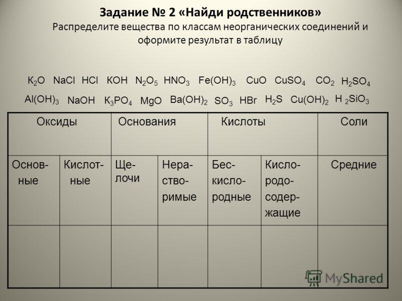 Задание 2 «Найди родственников» Распределите вещества по классам неорганических соединений и оформите результат в таблицу Оксиды Основания Кислоты Соли Основ- ные Кислот- ные Ще- лочи Нера- ство- римые Бес- кисло- родные Кисло- родо- содер- жащие Сре