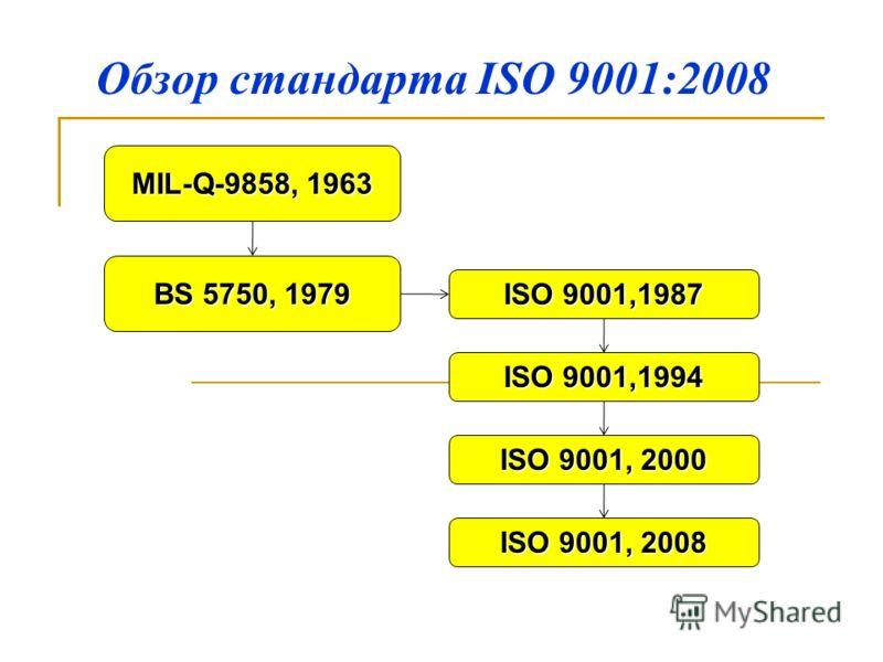 Обзор стандарта ISO 9001:2008 ISO 9001,1987 MIL-Q-9858, 1963 BS 5750, 1979 ISO 9001,1994 ISO 9001, 2000 ISO 9001, 2008