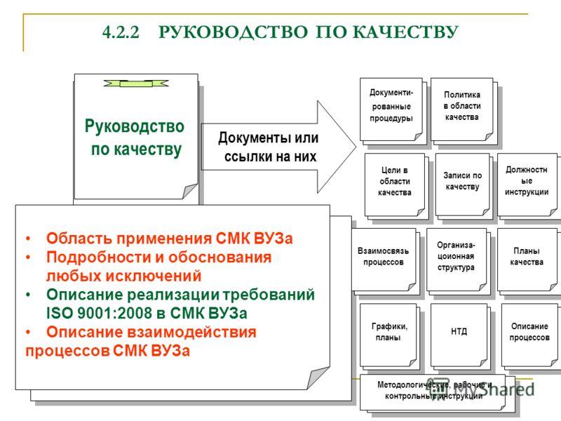 4.2.2РУКОВОДСТВО ПО КАЧЕСТВУ Руководство по качеству Записи по качеству Должностн ые инструкции Документи- рованные процедуры Область применения СМК ВУЗа Подробности и обоснования любых исключений Описание реализации требований ISO 9001:2008 в СМК ВУ