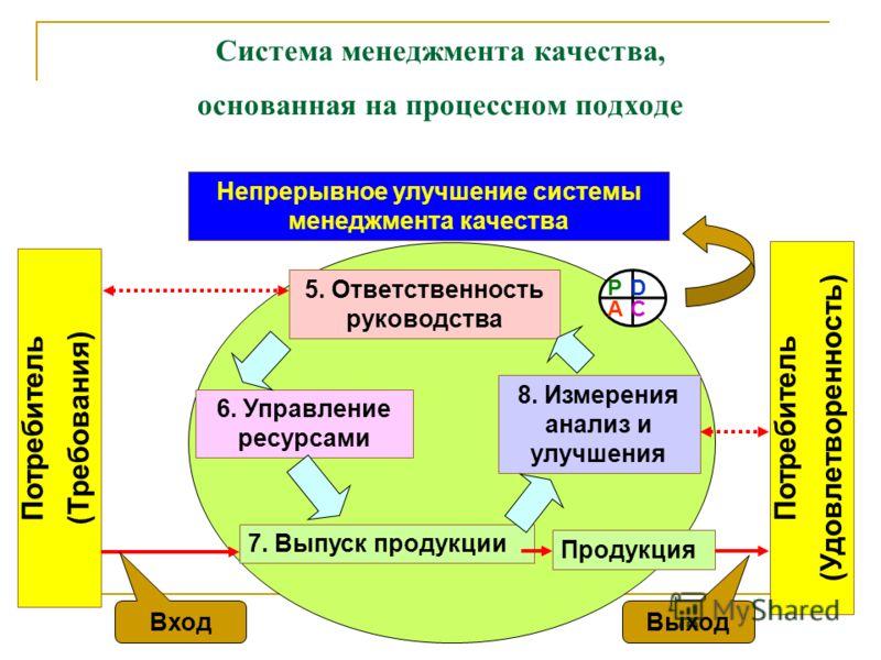Cистема менеджмента качества, основанная на процессном подходе 5. Ответственность руководства 7. Выпуск продукции 6. Управление ресурсами 8. Измерения анализ и улучшения Продукция Потребитель (Требования) Потребитель (Удовлетворенность) Непрерывное у