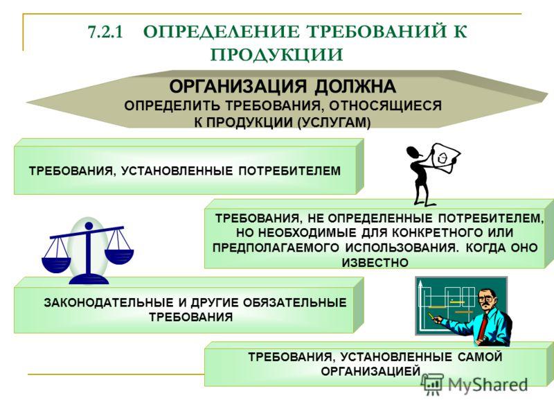 7.2.1ОПРЕДЕЛЕНИЕ ТРЕБОВАНИЙ К ПРОДУКЦИИ ТРЕБОВАНИЯ, УСТАНОВЛЕННЫЕ САМОЙ ОРГАНИЗАЦИЕЙ ЗАКОНОДАТЕЛЬНЫЕ И ДРУГИЕ ОБЯЗАТЕЛЬНЫЕ ТРЕБОВАНИЯ ТРЕБОВАНИЯ, УСТАНОВЛЕННЫЕ ПОТРЕБИТЕЛЕМ ОРГАНИЗАЦИЯ ДОЛЖНА ОПРЕДЕЛИТЬ ТРЕБОВАНИЯ, ОТНОСЯЩИЕСЯ К ПРОДУКЦИИ (УСЛУГАМ) Т