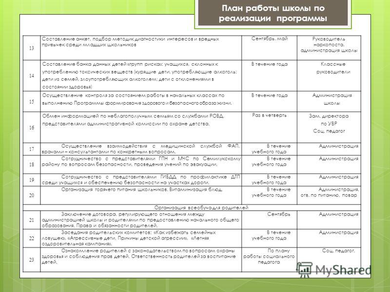План работы школы по реализации программы 13 Составление анкет, подбор методик диагностики интересов и вредных привычек среди младших школьников Сентябрь, майРуководитель наркопоста, администрация школы 14 Составление банка данных детей «групп риска»
