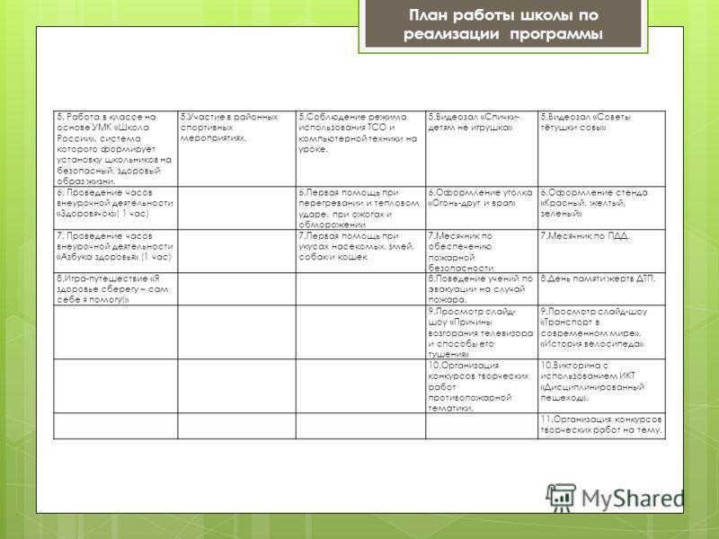 План работы школы по реализации программы 5. Работа в классе на основе УМК «Школа России», система которого формирует установку школьников на безопасный, здоровый образ жизни. 5.Участие в районных спортивных мероприятиях. 5.Соблюдение режима использо