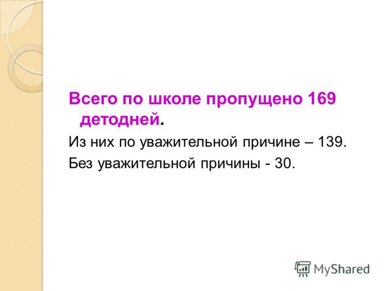Всего по школе пропущено 169 детодней. Из них по уважительной причине – 139. Без уважительной причины - 30.