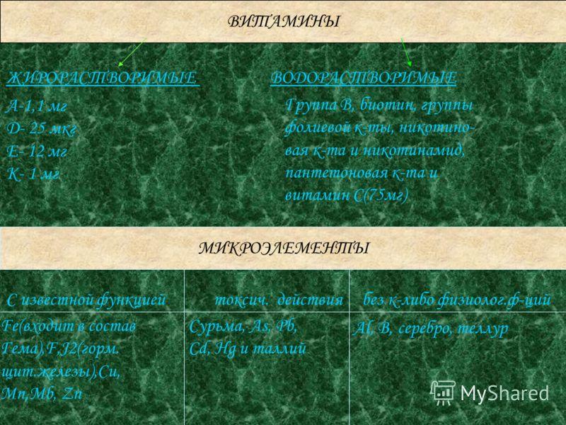 ВИТАМИНЫ ЖИРОРАСТВОРИМЫЕ ВОДОРАСТВОРИМЫЕ A-1,1 мг D- 25 мкг E- 12 мг K- 1 мг Группа В, биотин, группы фолиевой к-ты, никотино- вая к-та и никотинамид, пантетоновая к-та и витамин С(75мг) МИКРОЭЛЕМЕНТЫ С известной функцией токсич. действия без к-либо