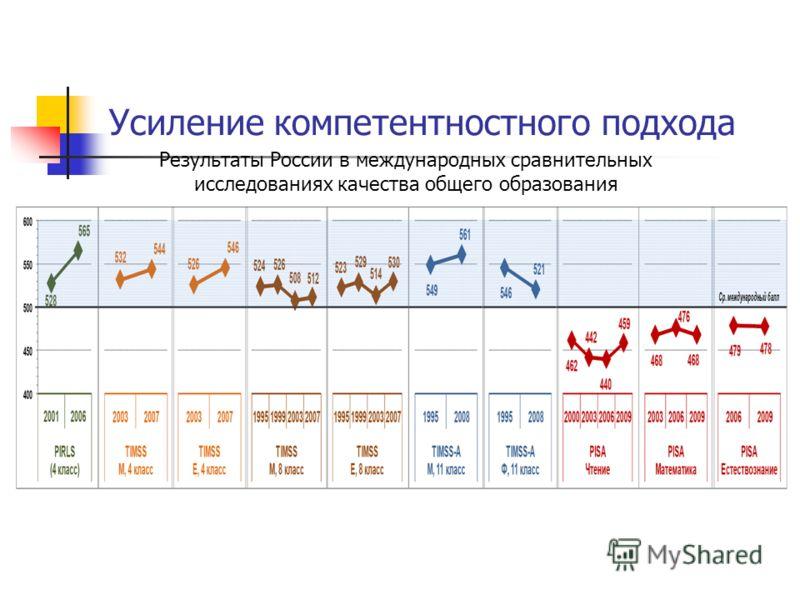 Усиление компетентностного подхода Результаты России в международных сравнительных исследованиях качества общего образования