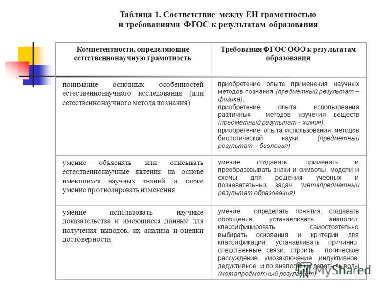 Таблица 1. Соответствие между ЕН грамотностью и требованиями ФГОС к результатам образования Компетентности, определяющие естественнонаучную грамотност