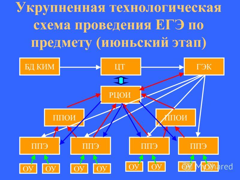 Укрупненная технологическая схема проведения ЕГЭ по предмету (июньский этап) БД КИМЦТГЭК РЦОИ ППОИ ППЭ ППОИ ППЭ ОУ