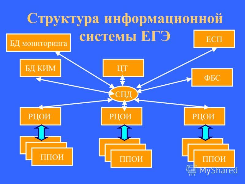 Структура информационной системы ЕГЭ БД КИМЦТ ЕСП РЦОИ ППОИ СПД ФБС БД мониторинга