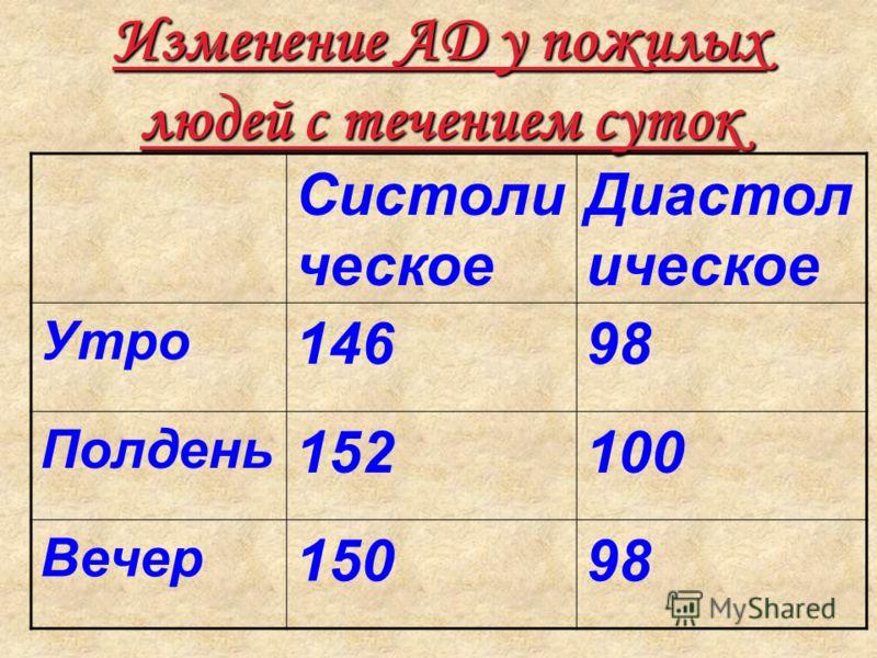 Изменение АД у пожилых людей с течением суток Систоли ческое Диастол ическое Утро 14698 Полдень 152100 Вечер 15098