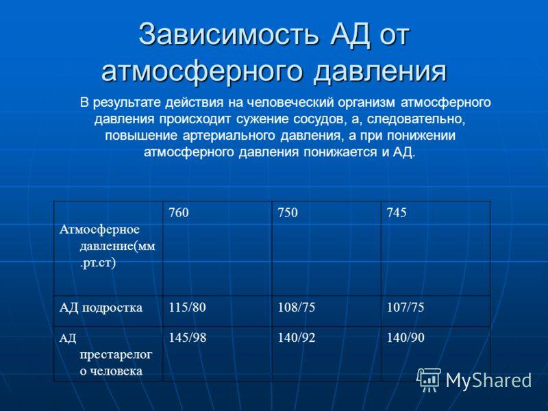 Зависимость АД от атмосферного давления В результате действия на человеческий организм атмосферного давления происходит сужение сосудов, а, следовательно, повышение артериального давления, а при понижении атмосферного давления понижается и АД. Атмосф