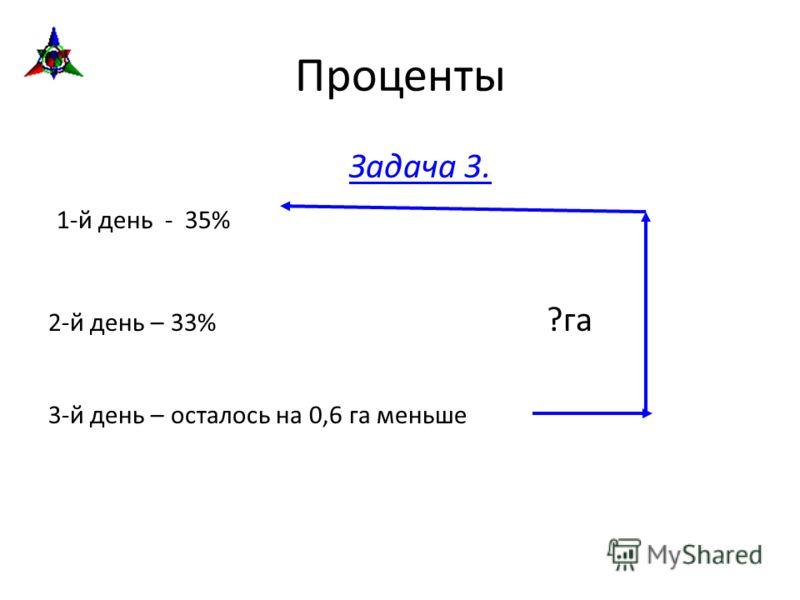 Проценты Задача 3. 1-й день - 35% 2-й день – 33% ?га 3-й день – осталось на 0,6 га меньше
