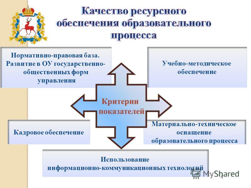 Обеспечения шпаргалка учебно-методические образовательного процесса