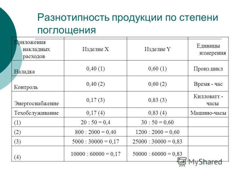 Разнотипность продукции по степени поглощения Приложения накладных расходов Изделие ХИзделие Y Единицы измерения Наладка 0,40 (1)0,60 (1)Произ.цикл Контроль 0,40 (2)0,60 (2)Время - час Энергоснабжение 0,17 (3)0,83 (3) Килловатт - часы Техобслуживание
