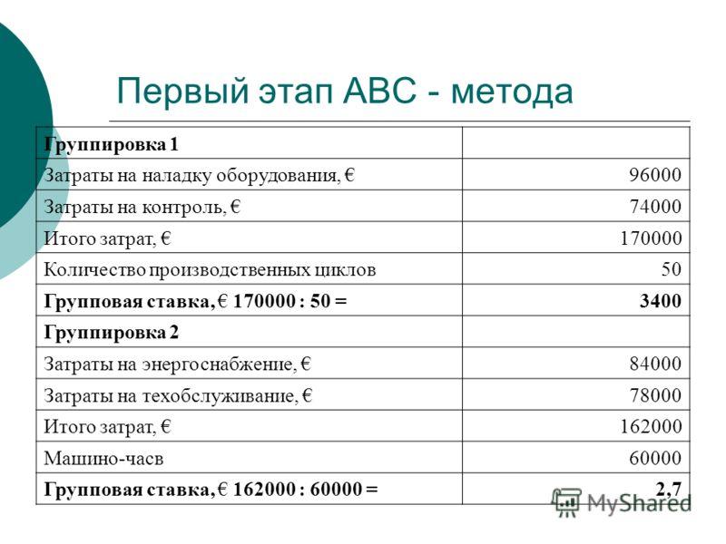 Первый этап АВС - метода Группировка 1 Затраты на наладку оборудования, 96000 Затраты на контроль, 74000 Итого затрат, 170000 Количество производственных циклов50 Групповая ставка, 170000 : 50 =3400 Группировка 2 Затраты на энергоснабжение, 84000 Зат
