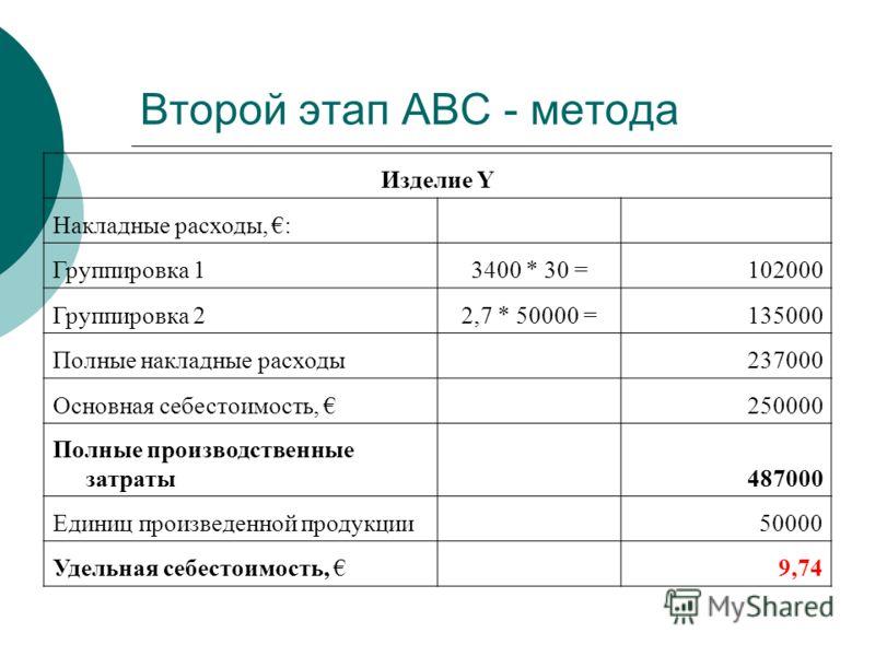 Второй этап АВС - метода Изделие Y Накладные расходы, : Группировка 13400 * 30 =102000 Группировка 22,7 * 50000 =135000 Полные накладные расходы 237000 Основная себестоимость, 250000 Полные производственные затраты 487000 Единиц произведенной продукц